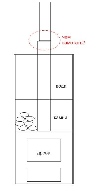 Форум трубы на дымоход проекты дымохода
