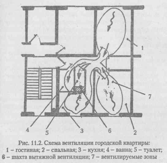 Строительные нормы и правила оговаривают объемы естественной вентиляции, характер и особенности её организации (СНиП...