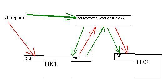 Красные линии - текущее