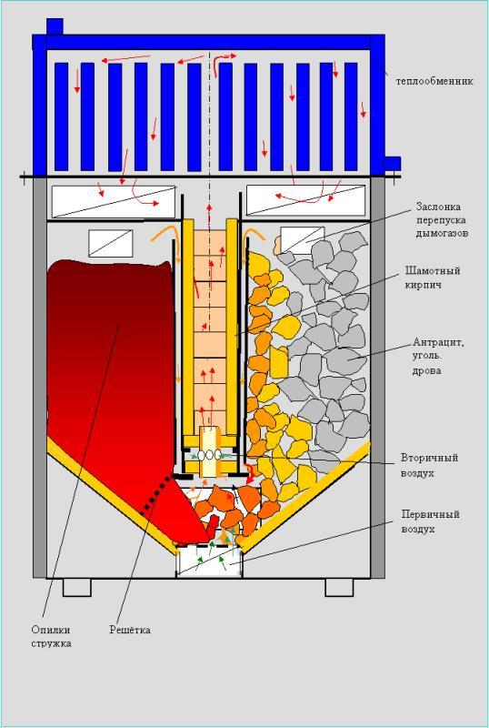 схема печи длительного горения на дровах - Нужные схемы и описания для всех.